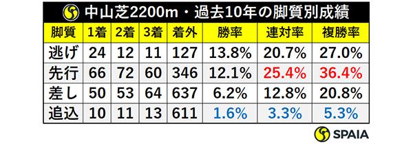 中山芝2200m・過去10年の脚質別成績,ⒸSPAIA