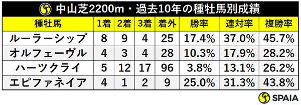 中山芝2200m・過去10年の種牡馬別成績,ⒸSPAIA