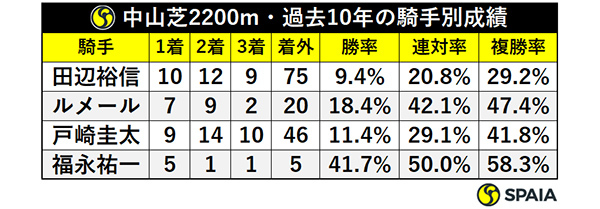中山芝2200m・過去10年の騎手別成績,ⒸSPAIA