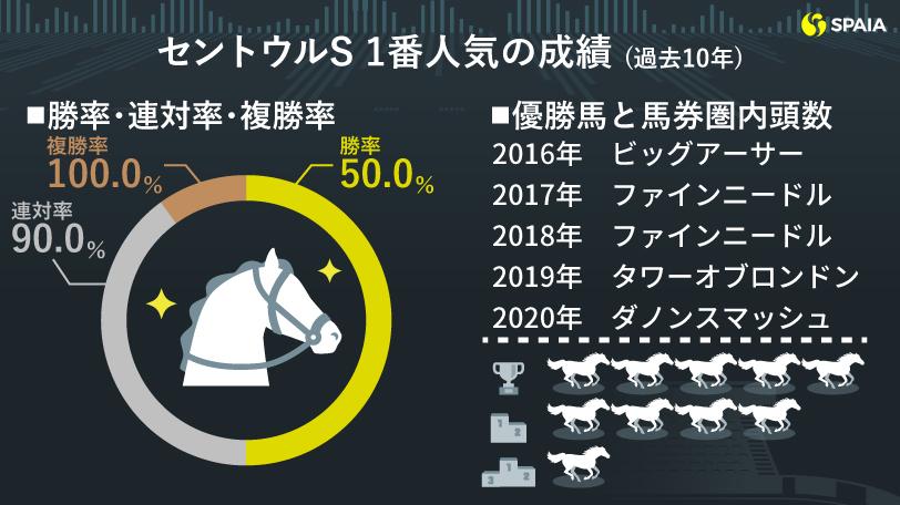 2021年セントウルS、レシステンシアの好データ(過去10年)
