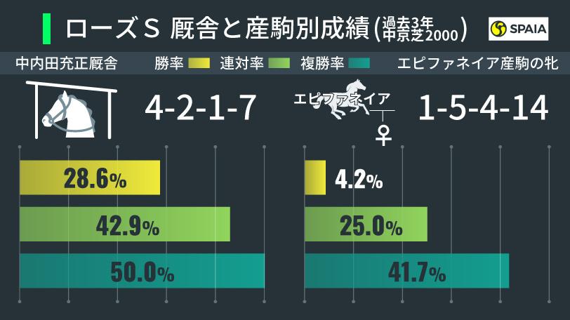 ローズS 厩舎と産駒別成績(中京芝2000m・過去3年)