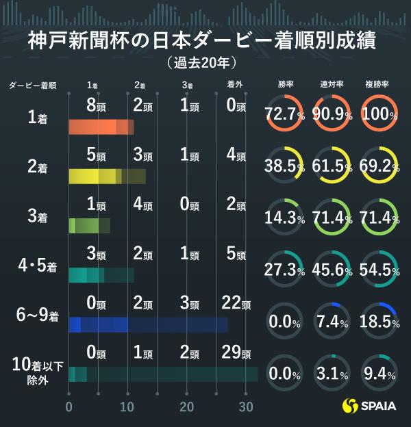 過去20年神戸新聞杯ダービー組成績,ⒸSPAIA