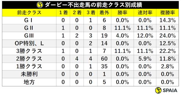 過去20年神戸新聞杯非ダービー組成績,ⒸSPAIA