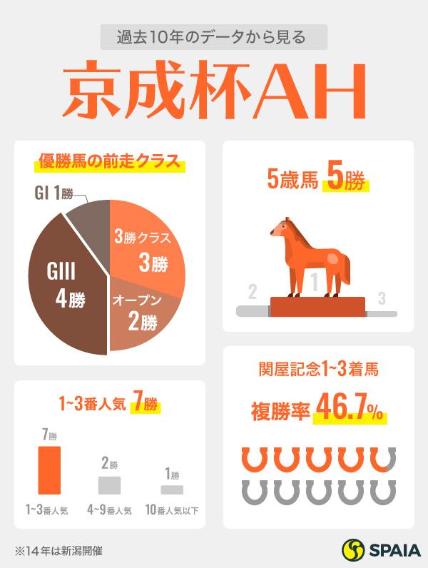 京成杯AHインフォグラフィック2,ⒸSPAIA