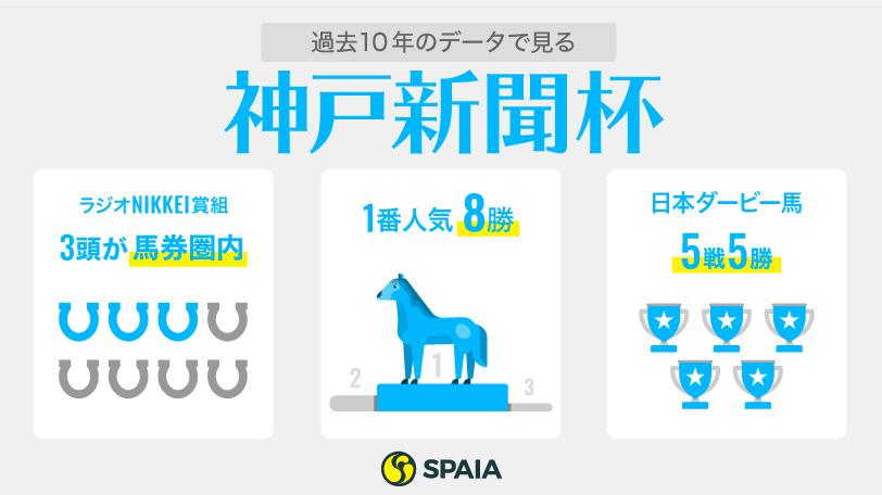 神戸新聞杯インフォグラフィック,ⒸSPAIA