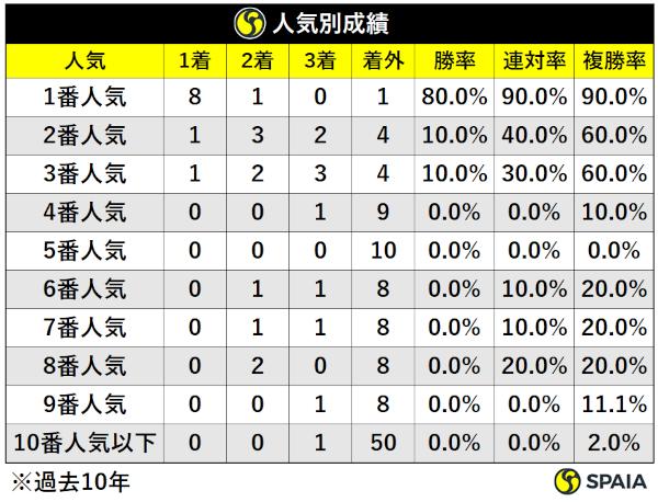 過去10年神戸新聞杯人気別成績,ⒸSPAIA