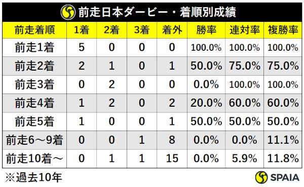 過去10年神戸新聞杯前走日本ダービー組着順別成績,ⒸSPAIA