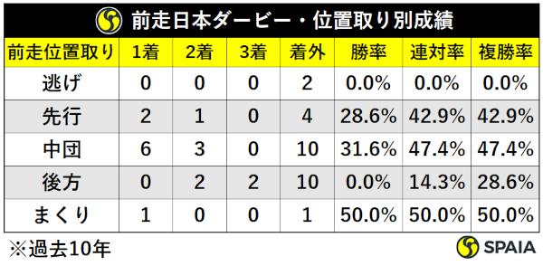 過去10年神戸新聞杯前走日本ダービー組脚質別成績,ⒸSPAIA