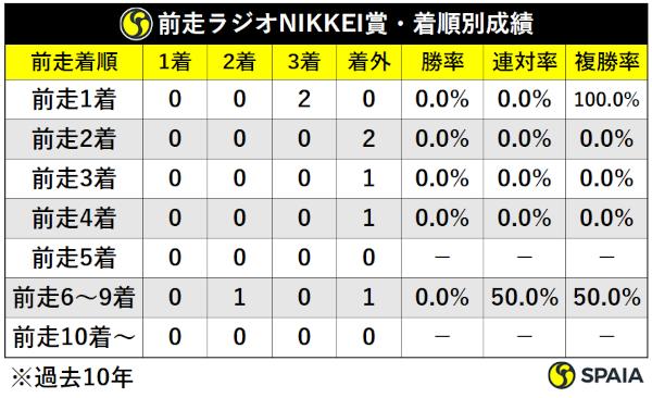 過去10年神戸新聞杯前走ラジオNIKKEI賞組着順別成績,ⒸSPAIA