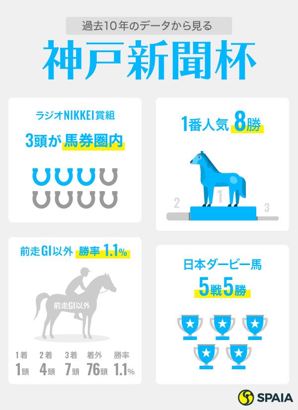 神戸新聞杯インフォグラフィック2,ⒸSPAIA