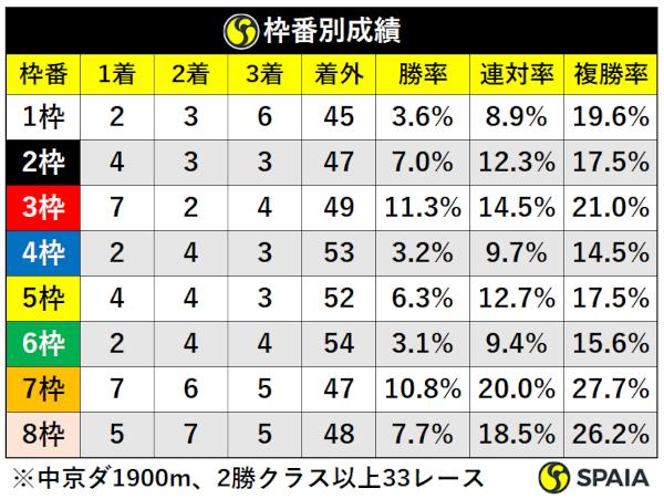 過去10年古馬2勝クラス以上中京芝1900m枠別成績,ⒸSPAIA