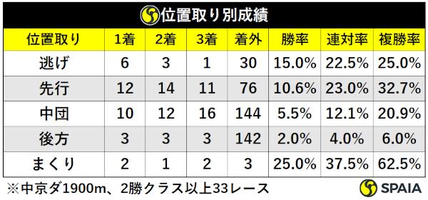 過去10年古馬2勝クラス以上中京芝1900m脚質別成績,ⒸSPAIA
