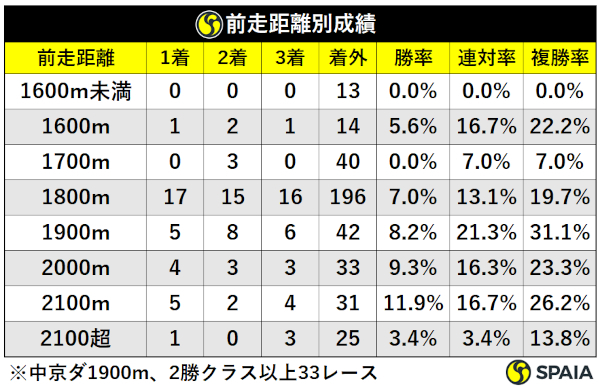 過去10年古馬2勝クラス以上中京芝1900m前走距離別成績,ⒸSPAIA