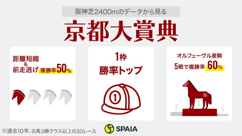 京都大賞典インフォグラフィック,ⒸSPAIA