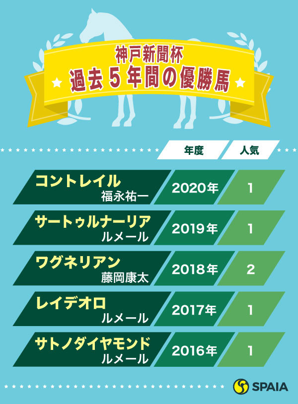 神戸新聞杯2016~2020年の優勝馬,ⒸSPAIA