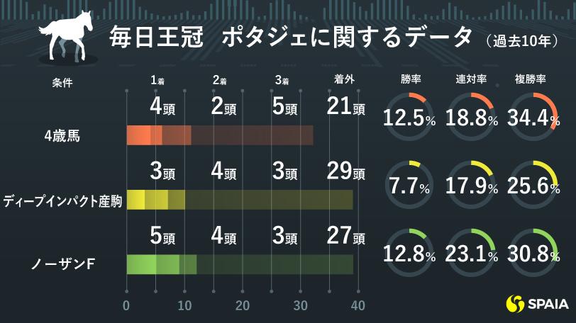 毎日王冠 ポタジェの好データ(過去10年)
