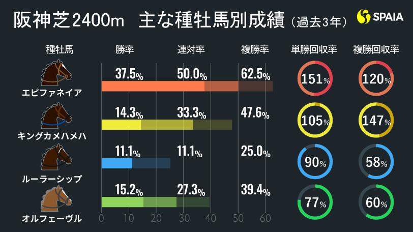 阪神芝2400m 主な種牡馬別成績(過去3年)
