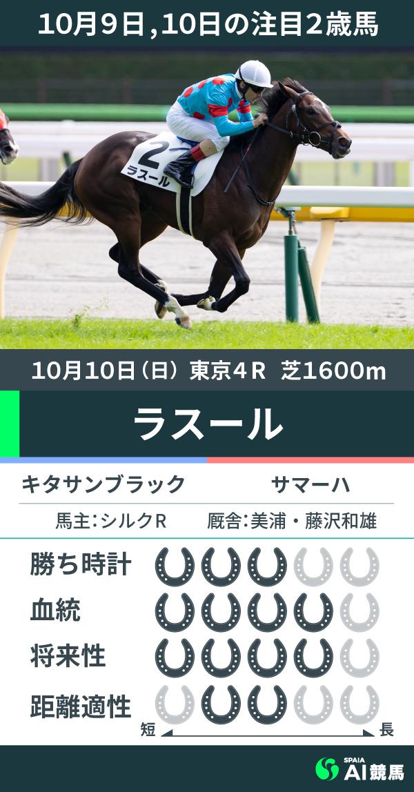 10月10日東京4Rを勝利したラスール,ⒸSPAIA