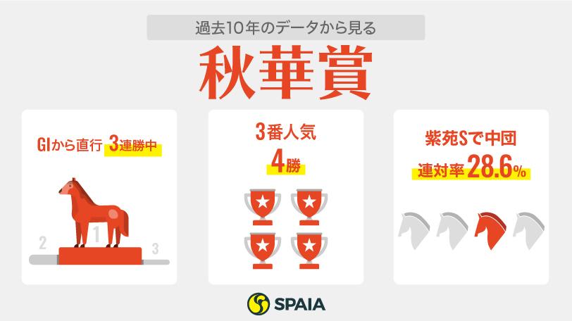 2021年秋華賞インフォグラフィック,ⒸSPAIA