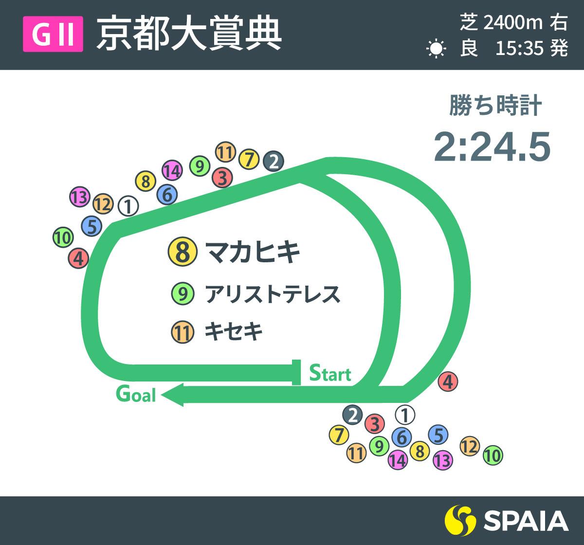 2021年京都大賞典のレース展開,ⒸSPAIA