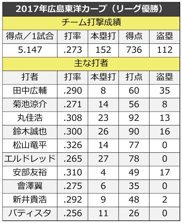 巨人の史上最強打線が最多得点!平成セ・リーグ1試合あたりの得点数 ...