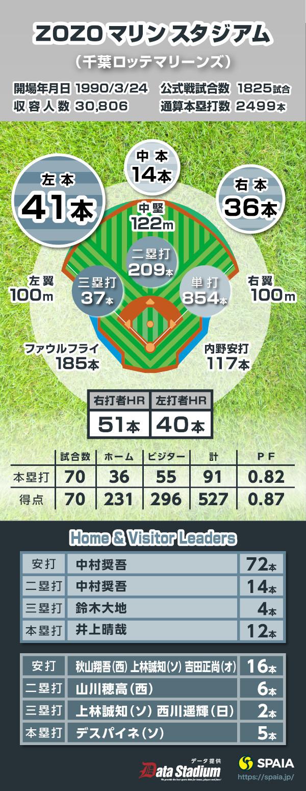 本塁打 本 通算 高校 51