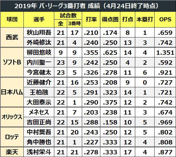 2019年パ・リーグ3番打者成績