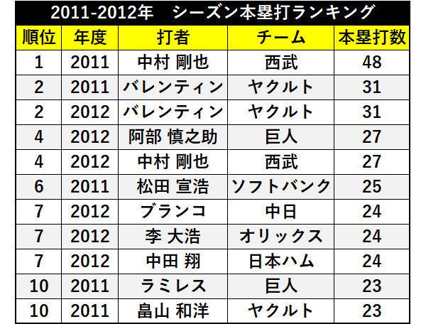 2011-2012年 シーズン本塁打ランキング