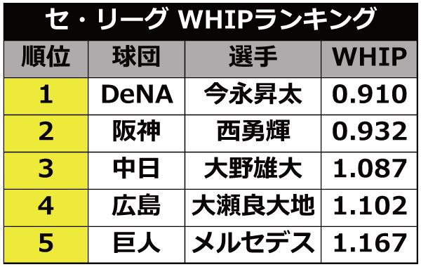 セ・リーグ WHIPの表ⒸSPAIA