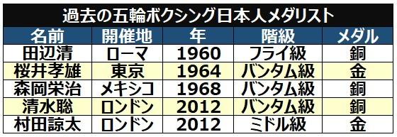 五輪ボクシング日本人メダリスト表ⒸSPAIA