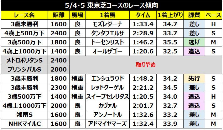 5月4、5日の東京芝コースの結果