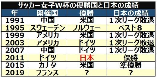サッカー女子W杯優勝国と日本の成績ⒸSPAIA