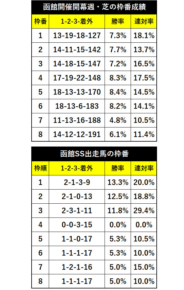 函館競馬開幕週枠番別成績ⒸSPAIA