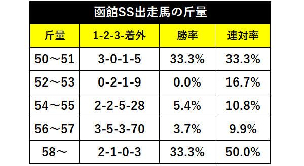 函館SSの年齢別成績ⒸSPAIA