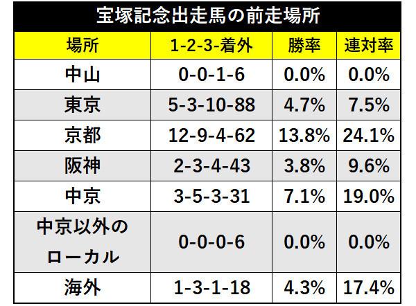宝塚記念出走馬の前走の競馬場別成績ⒸSPAIA