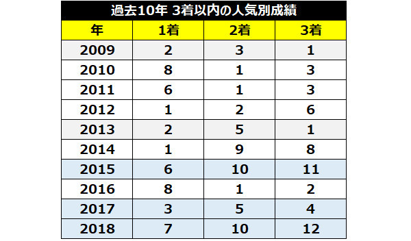 過去10年の宝塚記念3着までの人気ⒸSPAIA