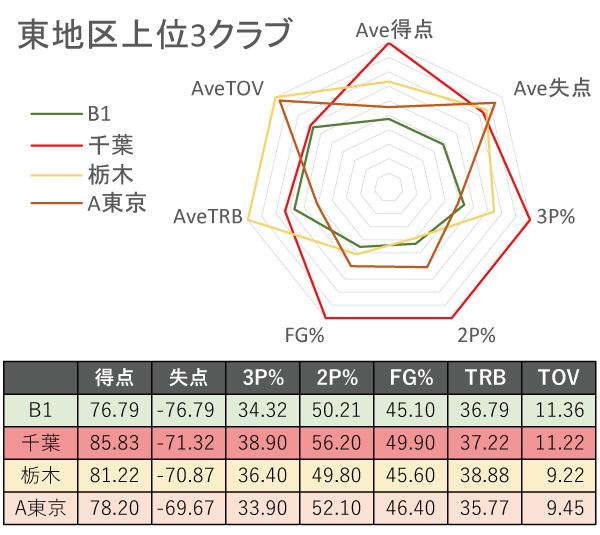 B1東地区上位3チームの比較レーダーチャートⒸSPAIA