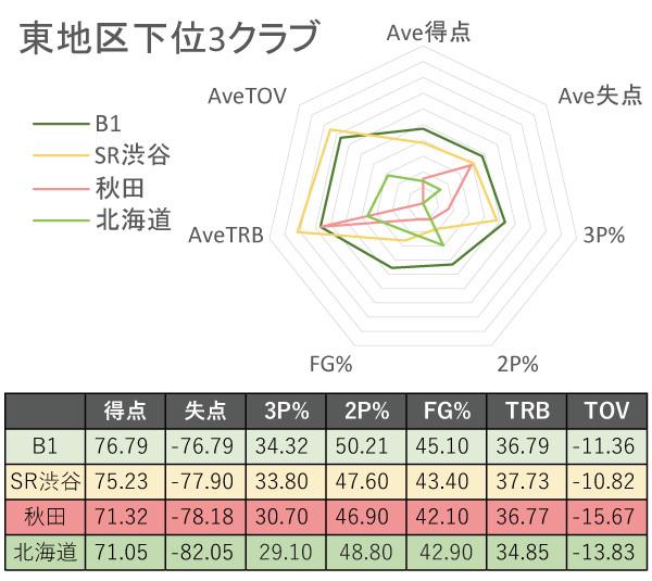 B1東地区下位3チームの比較レーダーチャートⒸSPAIA