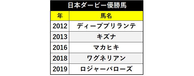 ディープインパクト産駒の日本ダービー優勝馬ⒸSPAIA