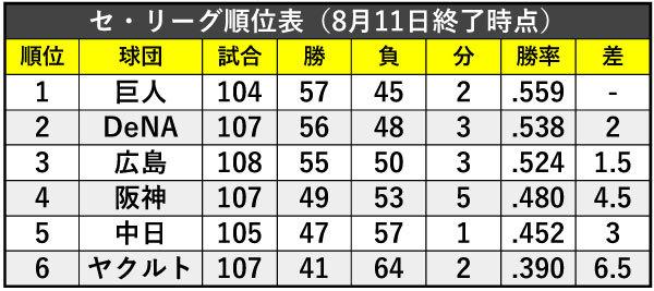 セ・リーグ順位表(8月11日終了時点)ⒸSPAIA