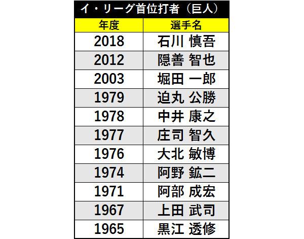 巨人歴代イ・リーグ首位打者