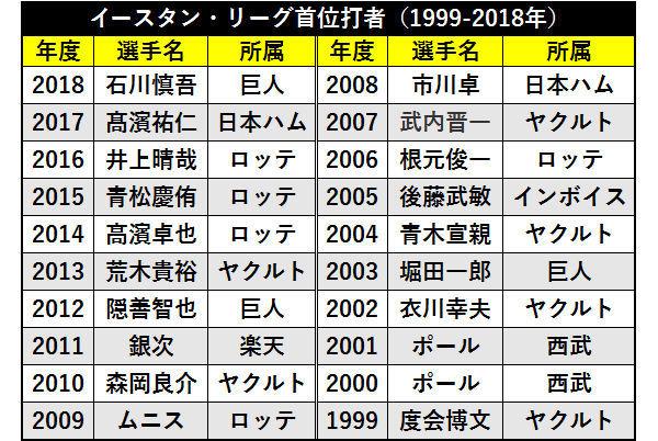 1999-2018年のイ・リーグ首位打者
