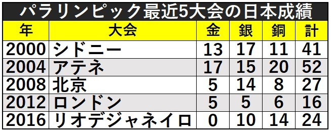 パラリンピック日本成績ⒸSPAIA