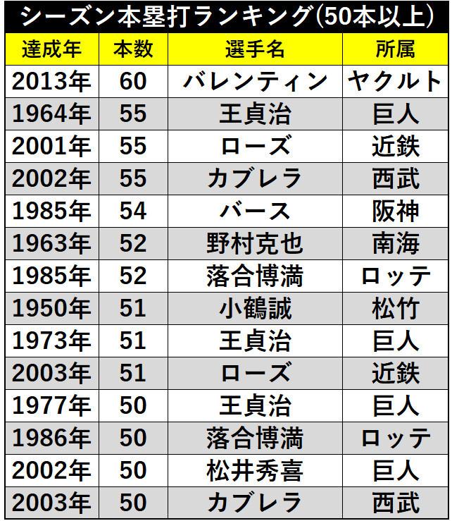 表2_NPB_シーズン本塁打ランキング(50本以上)ⒸSPAIA