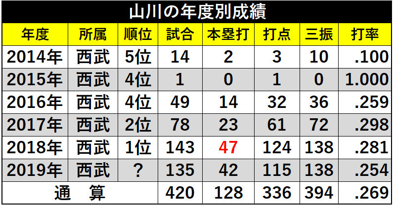 表4_山川の年度別成績ⒸSPAIA