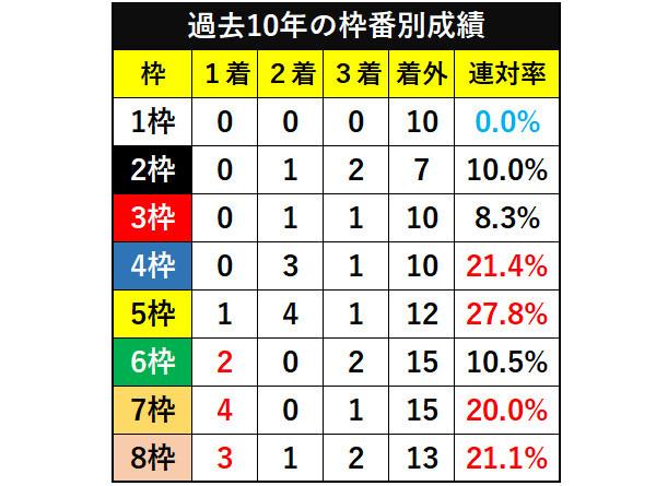 日本テレビ盃、過去10年の枠番別成績ⒸSPAIA