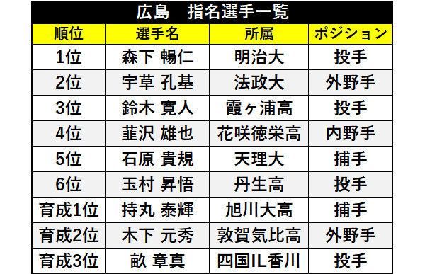 広島指名選手一覧