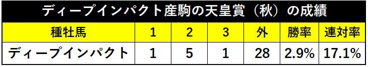 ディープインパクト産駒の天皇賞(秋)の成績ⒸSPAIA