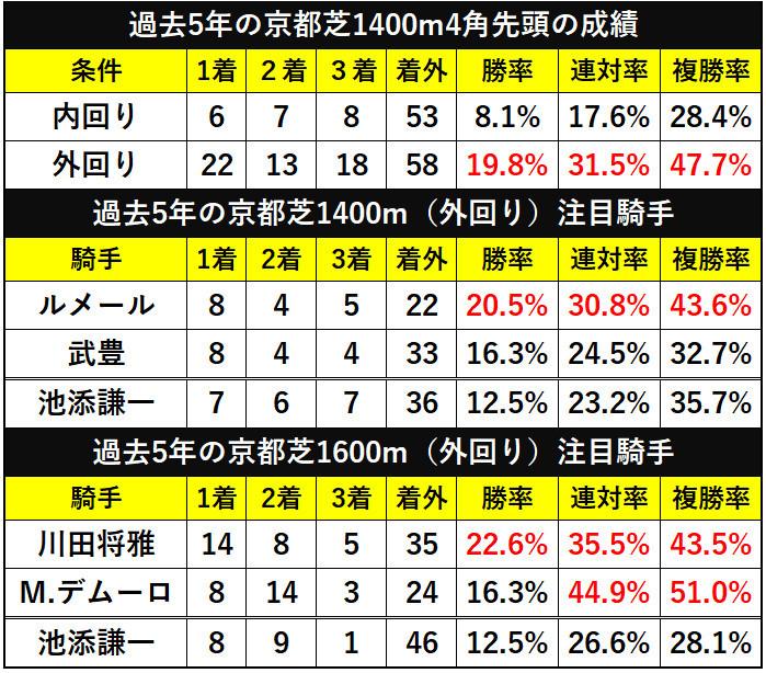天気 予報 京都 競馬 場