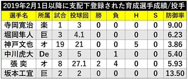 2019年2月1日以降に支配下登録された育成選手成績/投手ⒸSPAIA